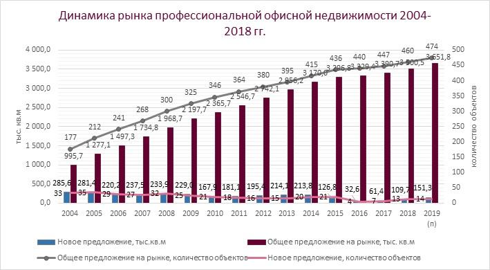 динамика рынка 2004-2018